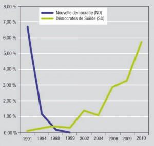 Montée de la droite populiste en Suède
