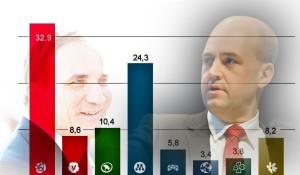 Actualités politiques Les derniers sondages creusent la gauche gagnante aux prochaines élections générales en Suède