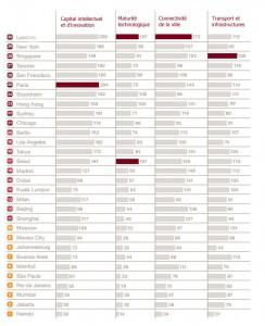 Actualités politiques économiques Classement des villes les plus attractives du monde, publié le 20 mai par le cabinet PricewaterhouseCoopers